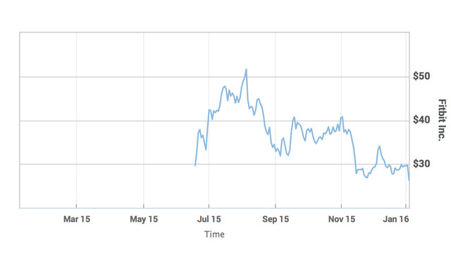 Fitbit Stock Not Exactly On Fire After Blaze Unveiling
